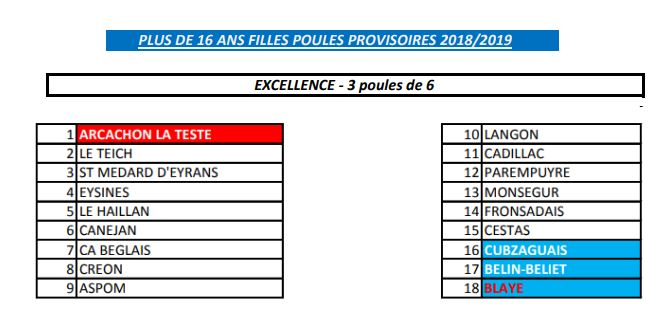 Poule Provisoire Excellence EQ Filles