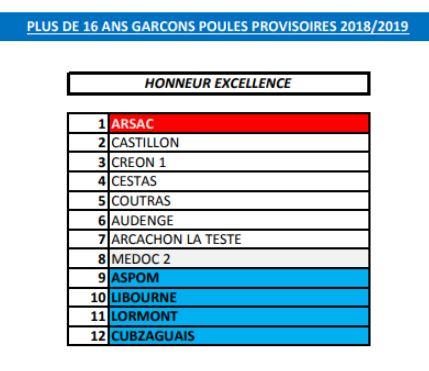 Poule Provisoire Honneur Excellence EQ3